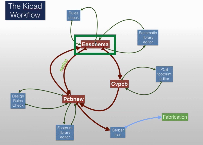 The Kicad design process | Kicad Like a Pro